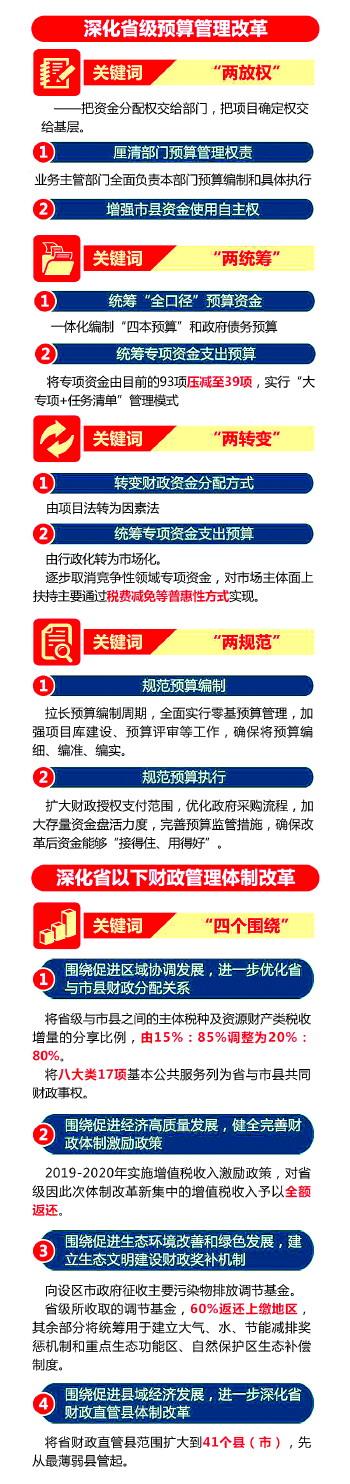 山东省深化省以下财政管理体制改革,青岛专